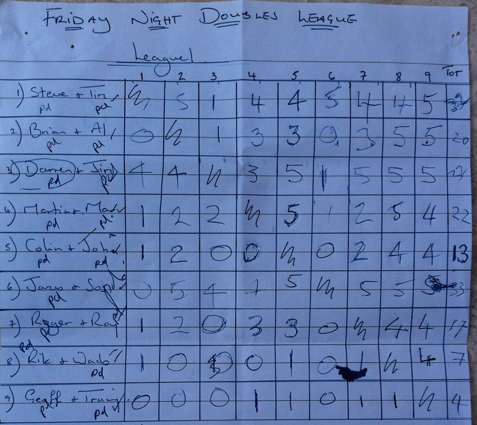 Division 1 Results