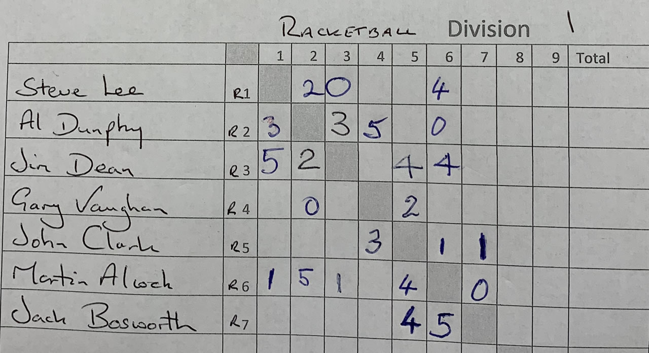 Singles Racketball Division 1 Results (04/01/2020)