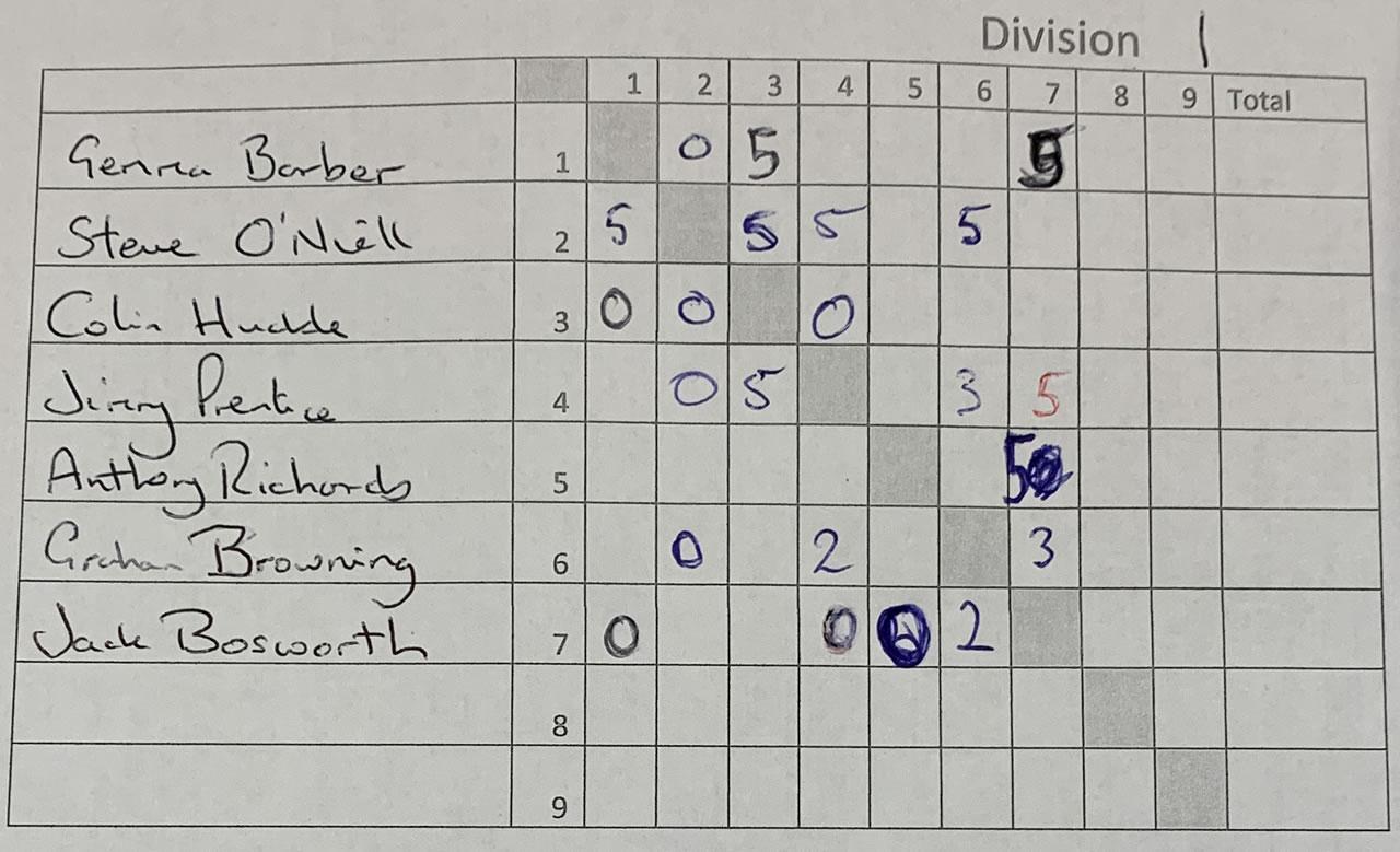 Singles Squash Division 1 Results (04/01/2020)